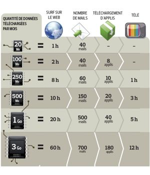 Infographie Internet Mobile