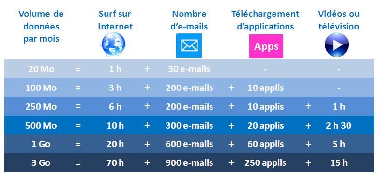 Smartphone comment valuer sa consommation d 39 internet for Combien vaut 1 are en m2