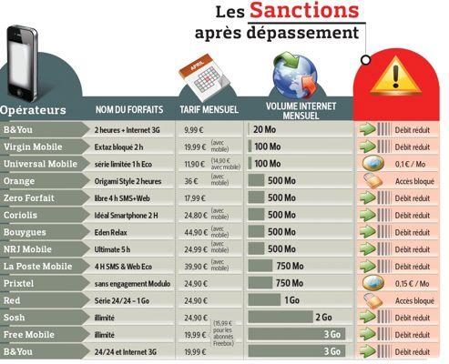 Sanctions Internet Mobile